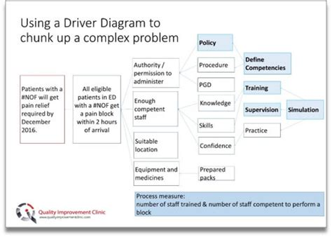 Chunking The Problem Quality Improvement Clinic