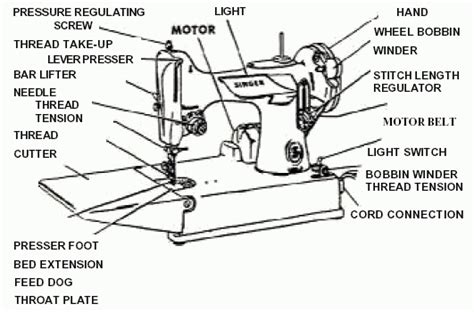 Diagram Parts Industrial Sewing Machine
