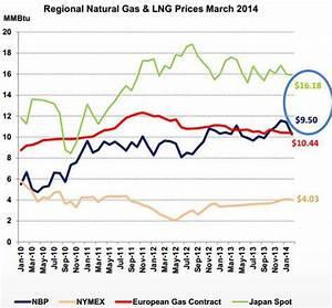 U.S. Natural Gas Export Era Begins In 2015, Fueling Upside ...
