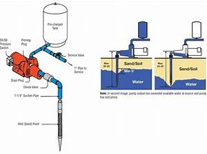 How To Regulate The Pipe Flow Rate From Pressure And
