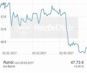 Rohölpreise Für Brent Crude Oil Wti Im Preischart