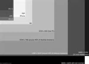 Screen Resolution Sizes