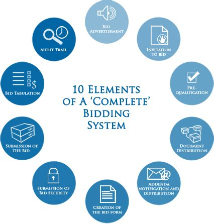 ten elements   complete bidding system