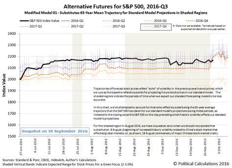 political calculations  sp   week   september