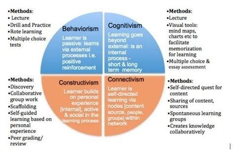 behaviourism  constructivism  google search