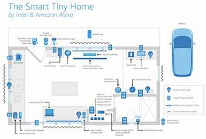 Amazon Alexa Smart Home : open house intel and amazon bring smart tiny home with ~ Lizthompson.info Haus und Dekorationen