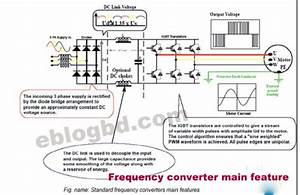 Frequency Converter Function And Basic