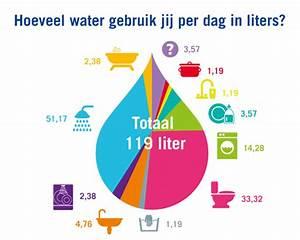 Hoeveel water op een dag