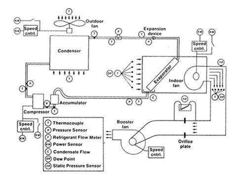 Air System Schematic by Climate Controlled Air Conditioning Laboratory