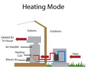 Heat Pump Systems Montana Installation