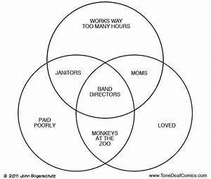Band Director Venn Diagram