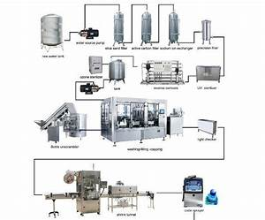 Automatic Bottle Filling Machine With Workshop Layout Diagram
