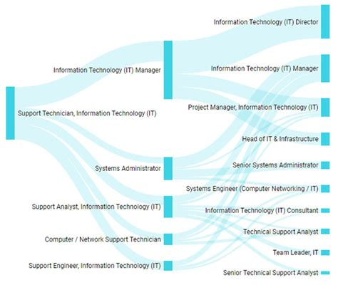 Network Support Technician Salary by It Career Salary And Roadmap Nowskills It Apprenticeships