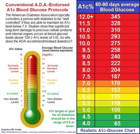 diabetic blood sugar range a1c bloodglucosechart dealing with diabetes other support groups and photos