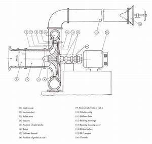 Schematic Diagram Of Centrifugal Compressor Setup