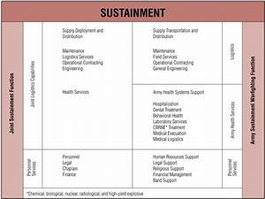 top result 60 inspirational sustainment plan template With sustainment plan template
