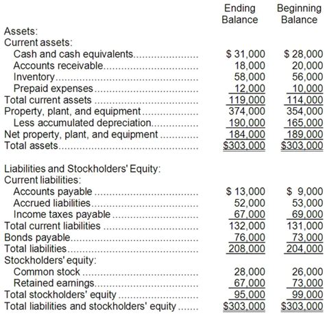 solved krech corporation s comparative balance sheet appe chegg