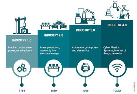 revolusi industri  tantangan serius pekerja reaktorcoid