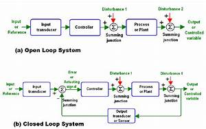 7   General Block Diagram Of Control Loops  A Open Loop