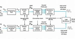Communication Systems  Pcm