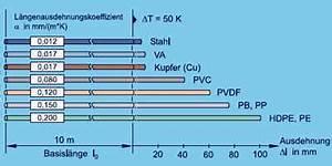 Temperaturänderung Berechnen : dehnungsausgleicher thermische l ngenausdehnung ~ Themetempest.com Abrechnung