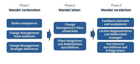 Change Management Phasenmodell Nach Prosci, Ppt Horizontal