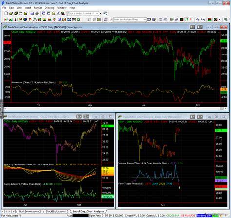TradeStation Review | StockBrokers.com