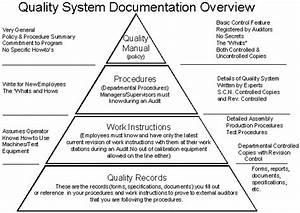 e learning management system iso 9000 documentation With iso 9000 document control