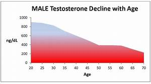 Dude  Here U0026 39 S 5 Ways To Increase Testosterone Naturally