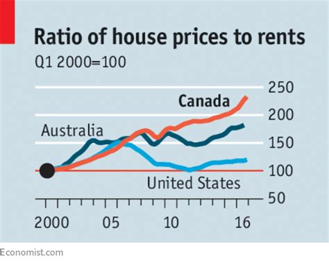Economist Riff of the Week: Canada | House prices, Lesson ...
