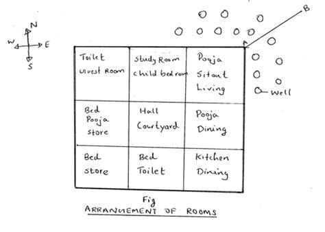 Plants In Bathroom According To Vastu by Vaastu Things To Be Consider While Home
