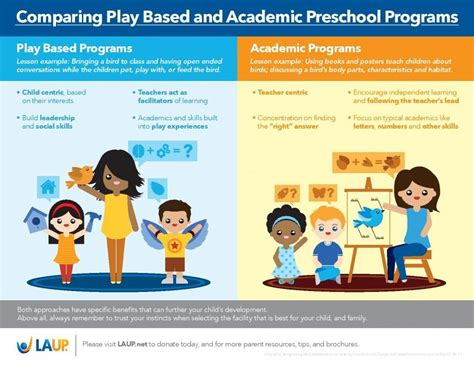 preschool education definition driverlayer search engine 960 | LAUP Play Based Academic Infographic FINAL page 001 1024x791
