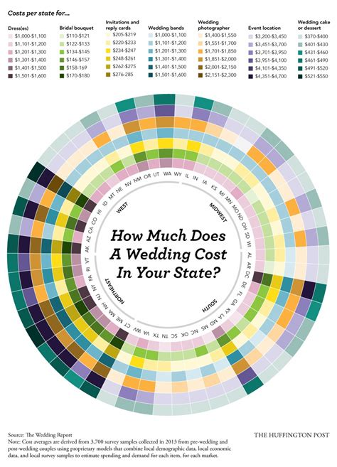 What Does A Cost by How Much Does A Wedding Cost In Your State Visual Ly