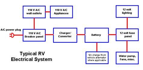 rv electrical problems   monkey