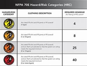 work place safety gear more about flame resistant With arc flash definition nfpa 70e