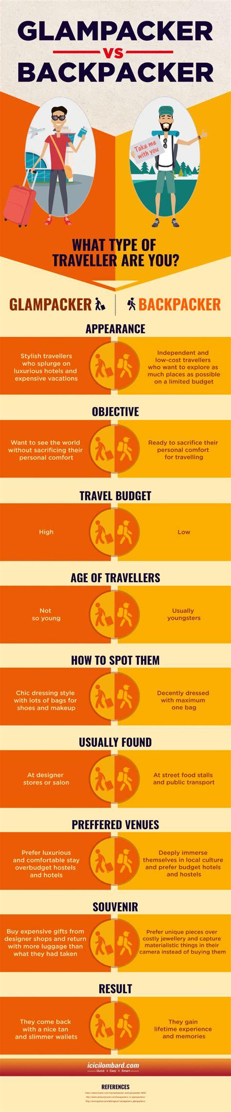 glampacker  backpacker  type  traveller