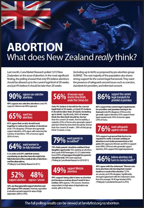 Shock Poll Nz'ers Want Stricter Limits On Abortion  Family First Nz