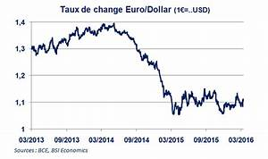 Euro Dollar Evolution Chart Taux De Change Usd Eur Currency Exchange Rates