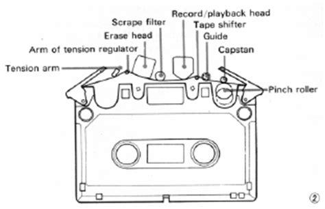 Diagram Of Audio Cassette by The Sony Elcaset Cassette Machine