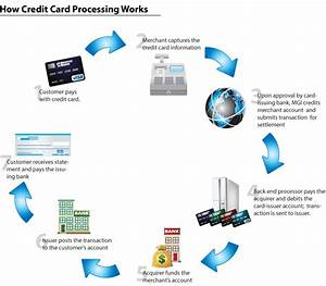 Credit Card Processing  How It All Works