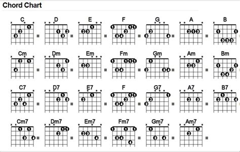 Wish You Were Here Chords