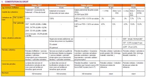 salaire cadre fonction publique le r 233 gime sp 233 cial de retraite de la sncf un premier bilan de la r 233 forme de 2008