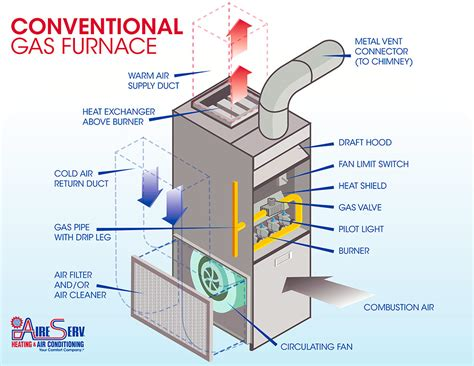 how to inspect hvac systems course page 517 internachi inspection
