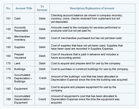sample chart  accounts   small company accountingcoach