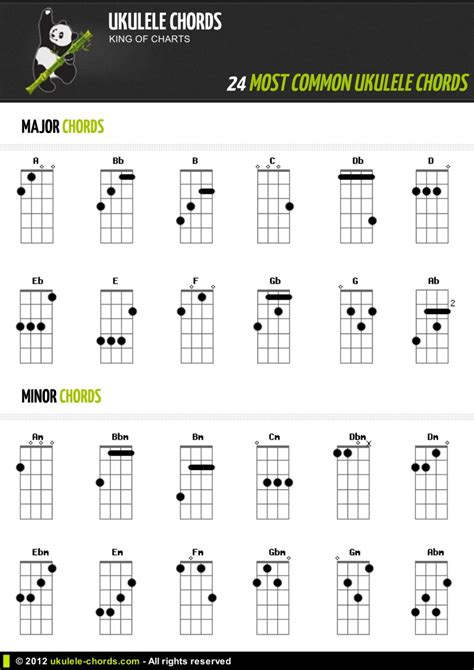 These typically are three or four ukulele chord songs and ukulele players all over the world have direct access to ukutabs its large and completely free song archive which is constantly being updated with new songs. 24 Popular ukulele chords