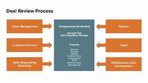 deal review process account plan With deal review template
