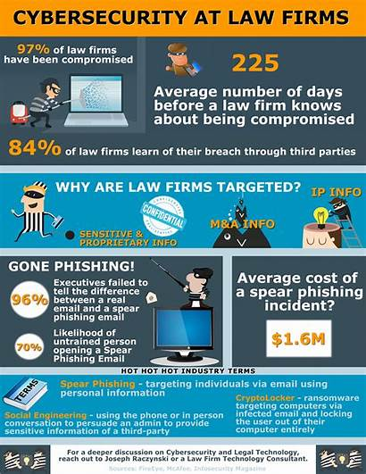 Cybersecurity Law Infographic Firms Tweet