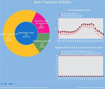 Spain Population Statistics Total