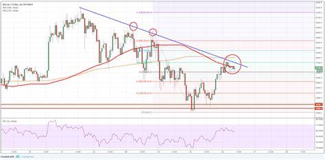 bitcoin price forecast  btcusd break  cryptosrus