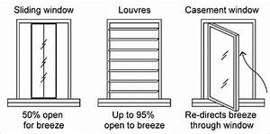 Passive Cooling A Diagram Shows Three Different Types Of